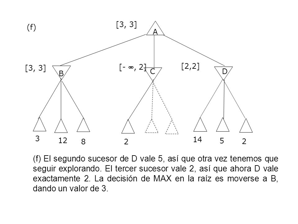 [3, 3] (f) A. [2,2] [3, 3] [- , 2] C. D. B. 3. 12. 8. 2. 14. 5. 2.